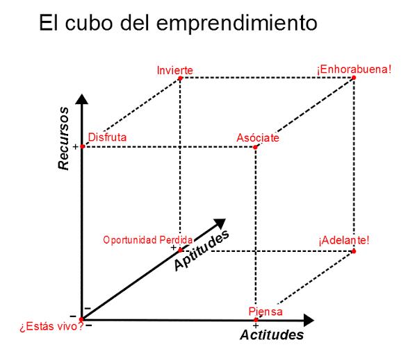 cubo-emprendimiento