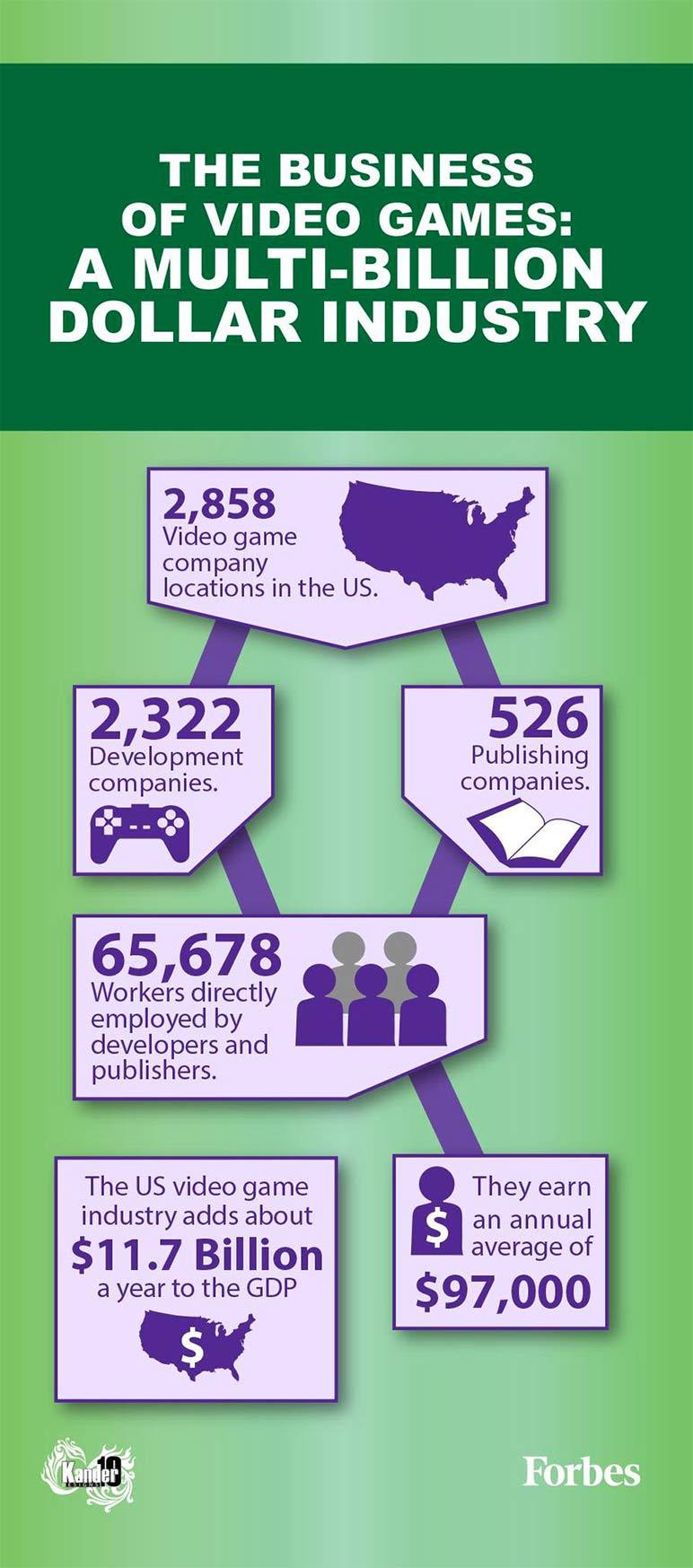 infografia pasos para iniciar un negocio de juegos online