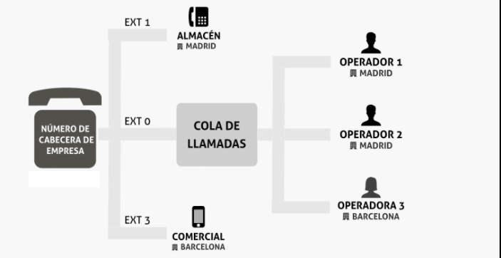 esquema de una centralita telefonica virtual