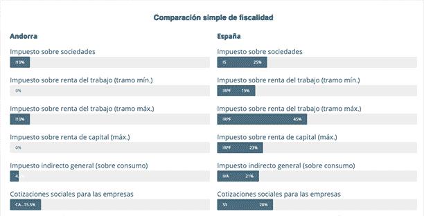 tabla de impuestos en Andorra