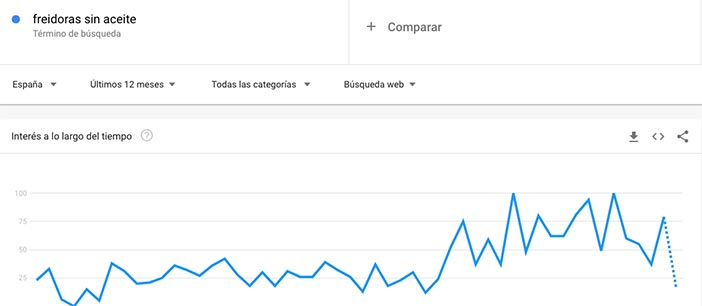 captura Google Trends para montar tienda online