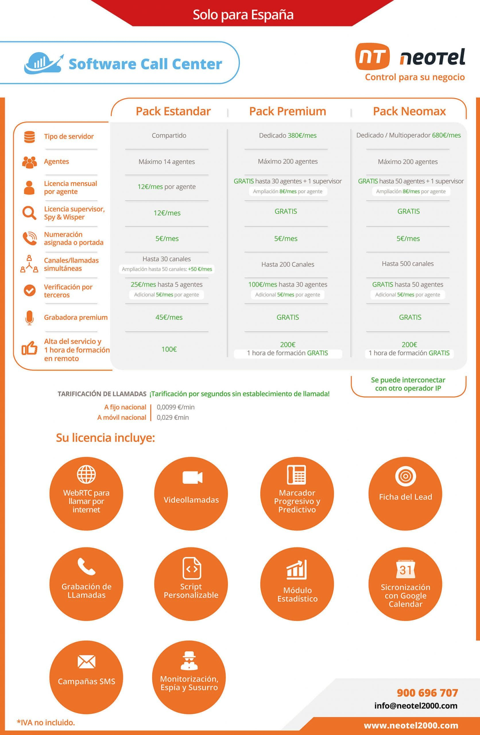 Planes y funciones del software call center Neotel2000